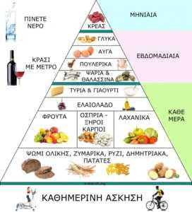 μεσογειακή διατροφή πυραμίδα Φιρούζα Κουρτίδου Παθολόγος Διαβητολόγος Άλιμος